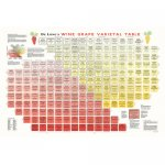 De Long's Varietal Table Poster