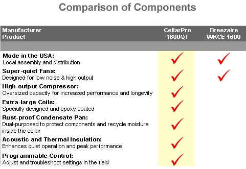 Cellar Pro 1800 Series comparison of components