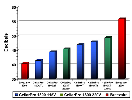 Decibel Comparison of wine cellar cooling units.